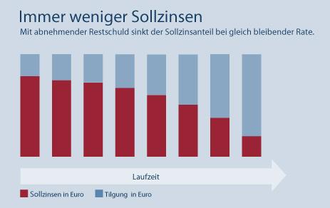 Während der Sollzinsanteil kontinuierlich sinkt, steigt der Tilgungsanteil.