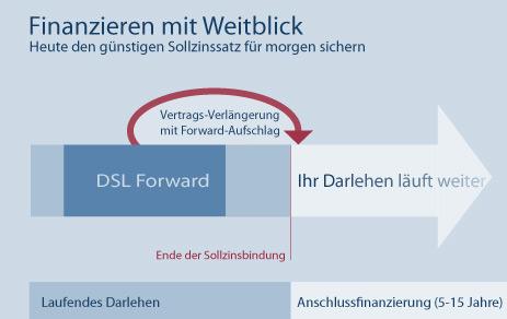 Die wichtigsten Informationen rund um das Forward-Darlehen der DSL Bank für Sie auf einen Blick zusammengestellt.